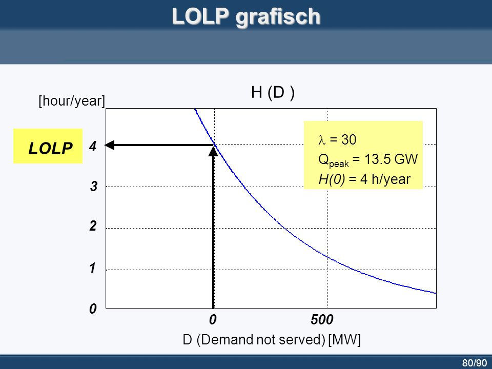 LOLP grafisch H (D ) LOLP [hour/year] l = 30 Qpeak = 13.5 GW 4